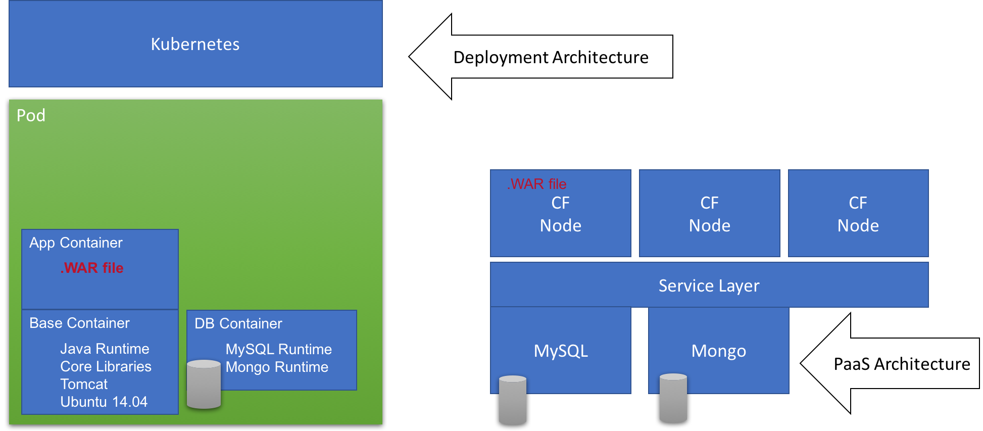 The Two Faces of Microservices | The Tech Evangelist